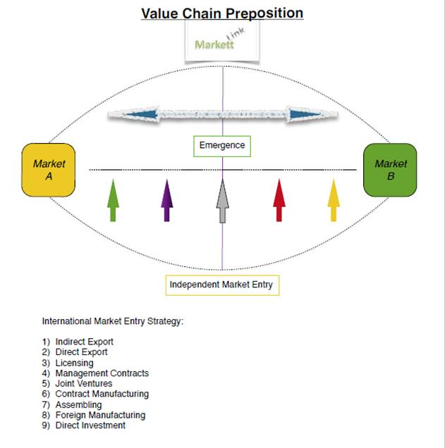 Value Chain Preposition