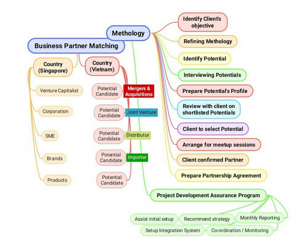 Business Partner Matching